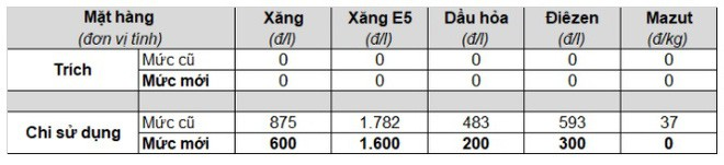 tang-gia-xang-4-1624591886.jpeg